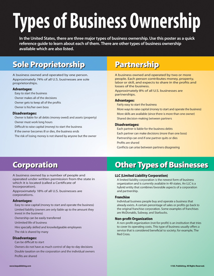 8 forms of small business ownership essay Another mistake that small business owners make, particularly with rapidly growing businesses, is not hiring additional employees soon enough or not using existing employees effectively iv finances are also a failure for companies inaccurate estimates of cash flow and capital requirements can.
