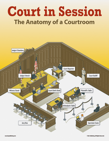 Court In Session The Anatomy Of A Courtroom
