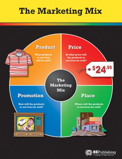 marketing mix restaurant