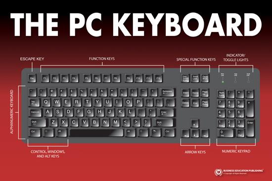 keyboarding wall chart poster series  set of 3