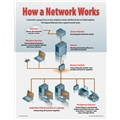 How a Network Works